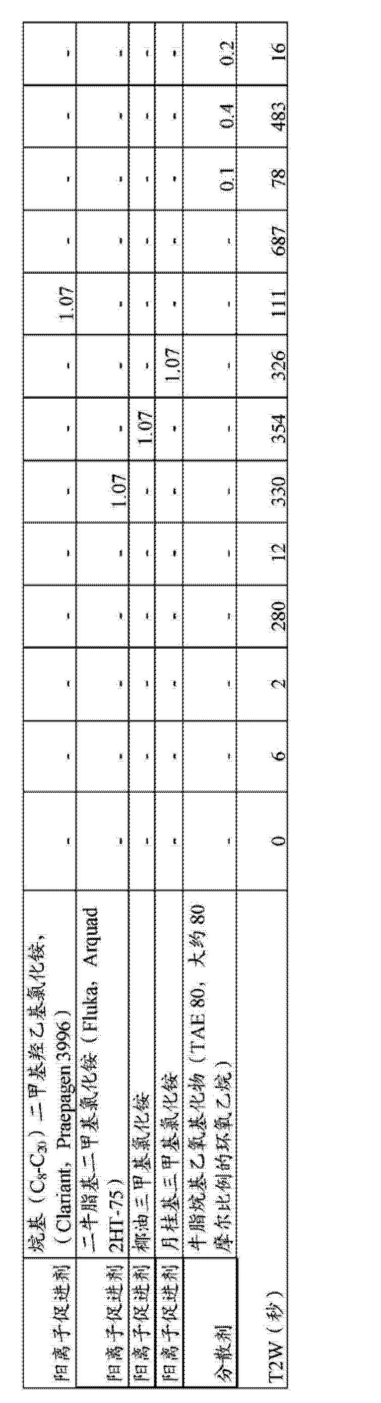Figure CN103732730AD00381