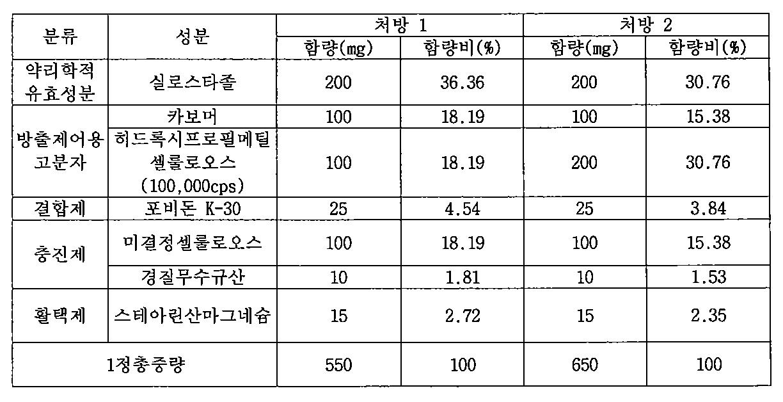 Figure PCTKR2009005420-appb-T000001