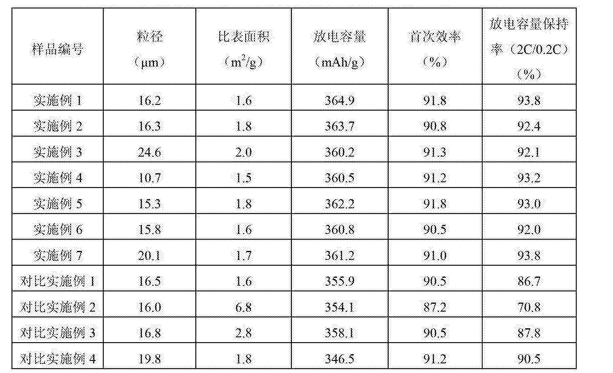 Figure CN104140093BD00061