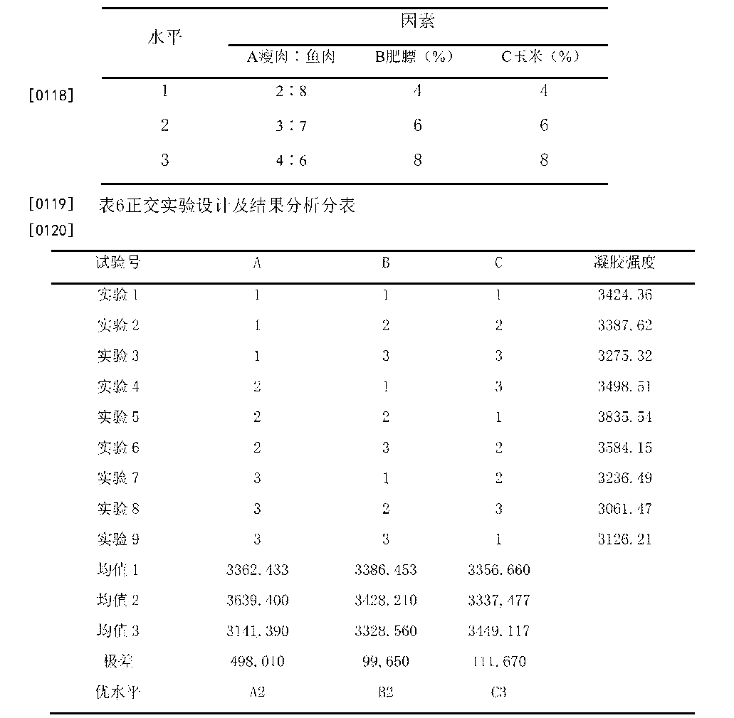 Figure CN105595220AD00111