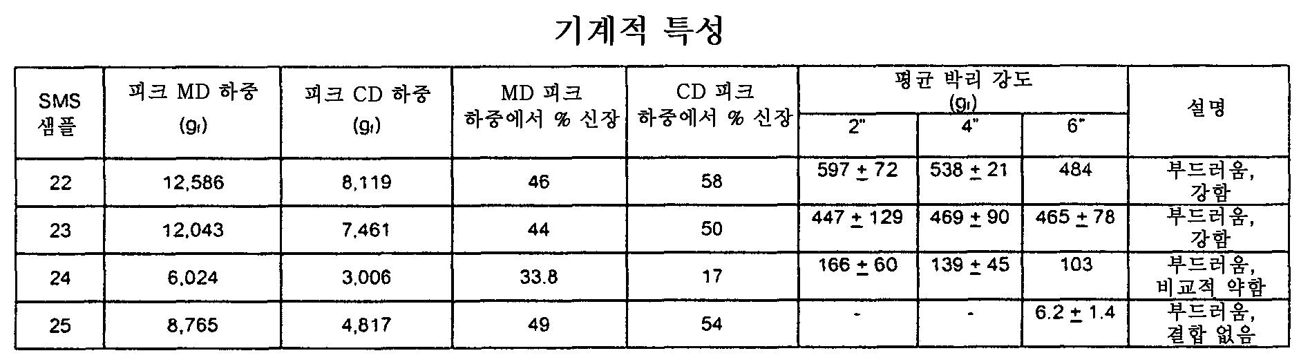 Figure 112006055439703-pct00008