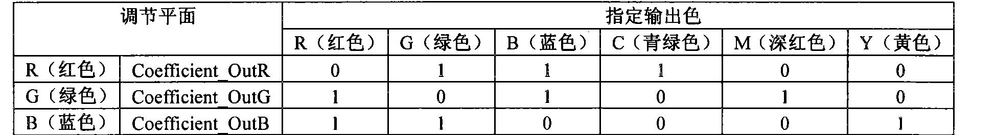 Figure CN102055882BD00151
