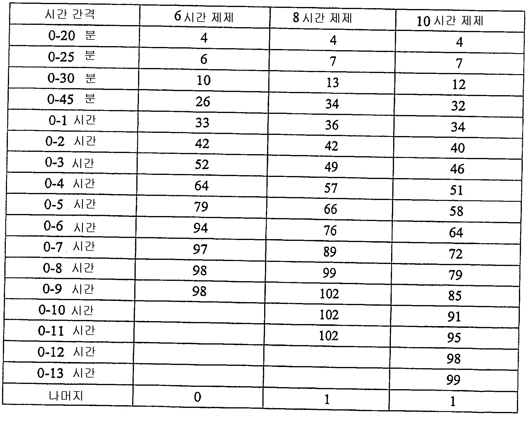 Figure 112006029415911-PCT00012