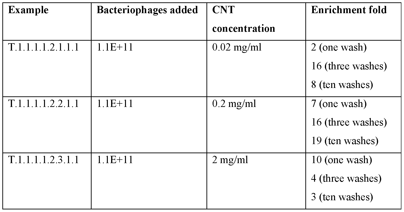 e0912a276657f WO2016074683A1 - Method for identification of molecules with desired  characteristics - Google Patents