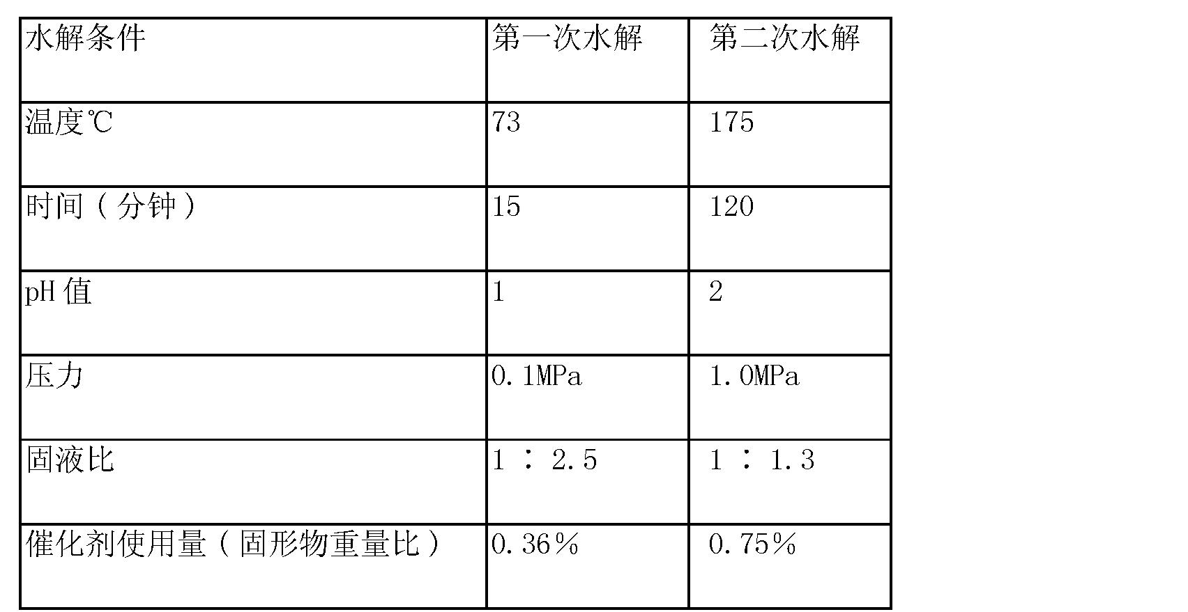 Figure CN101890423BD00121