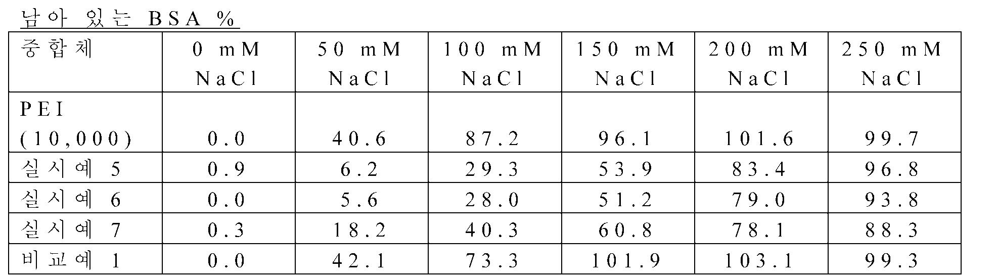 Figure 112012078200228-pct00006