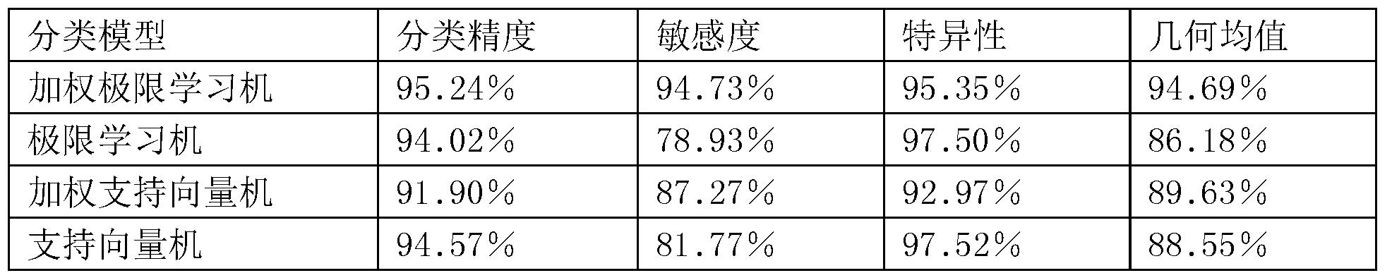 Figure CN107016233AD00111