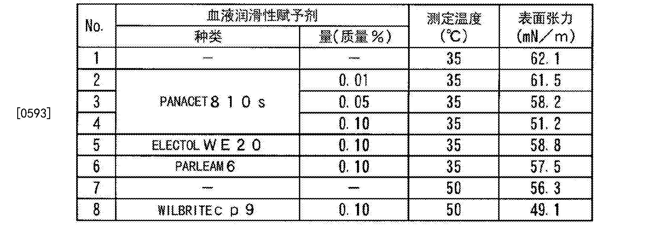 Figure CN104684519BD00461