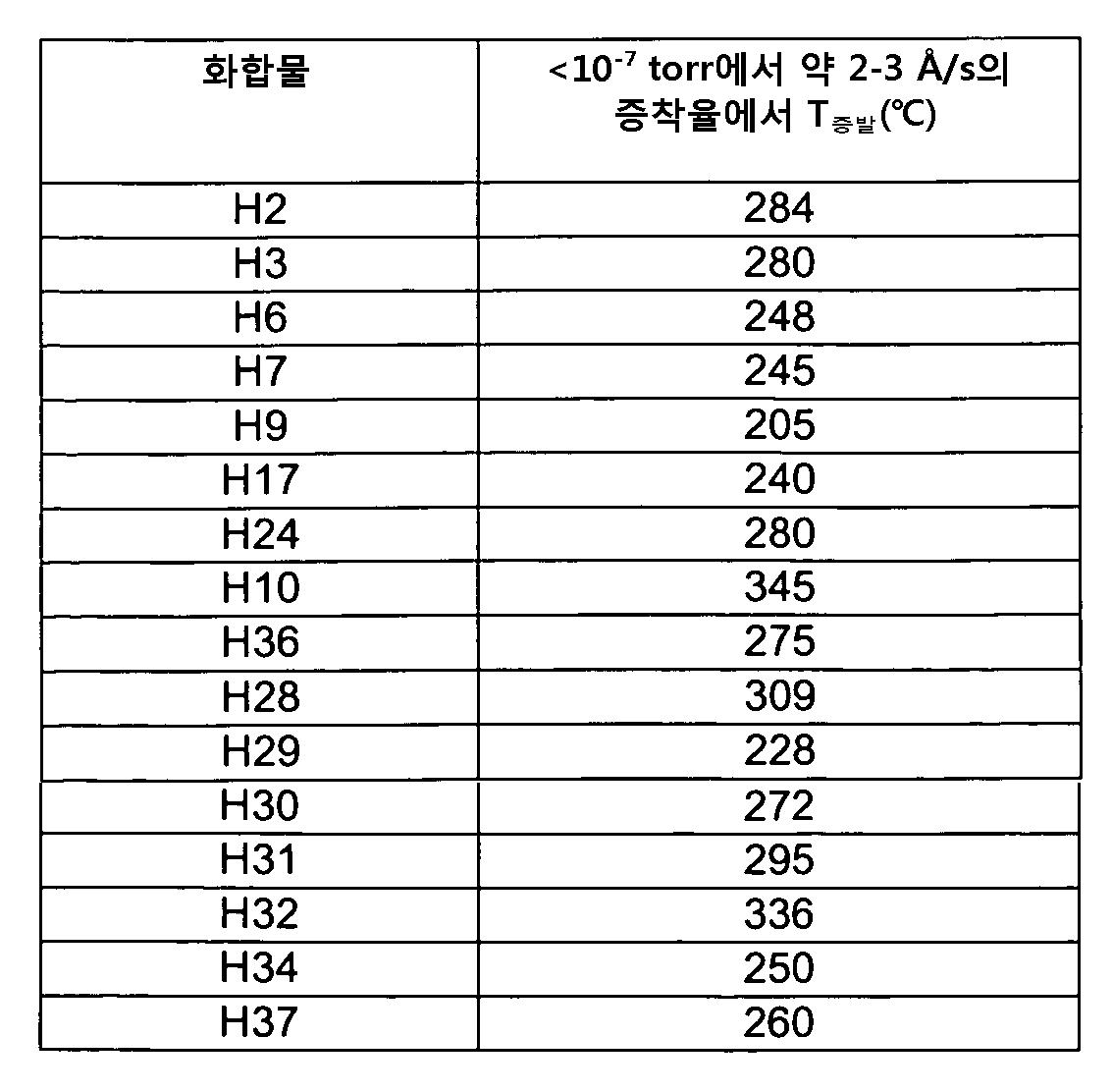 Figure pct00096