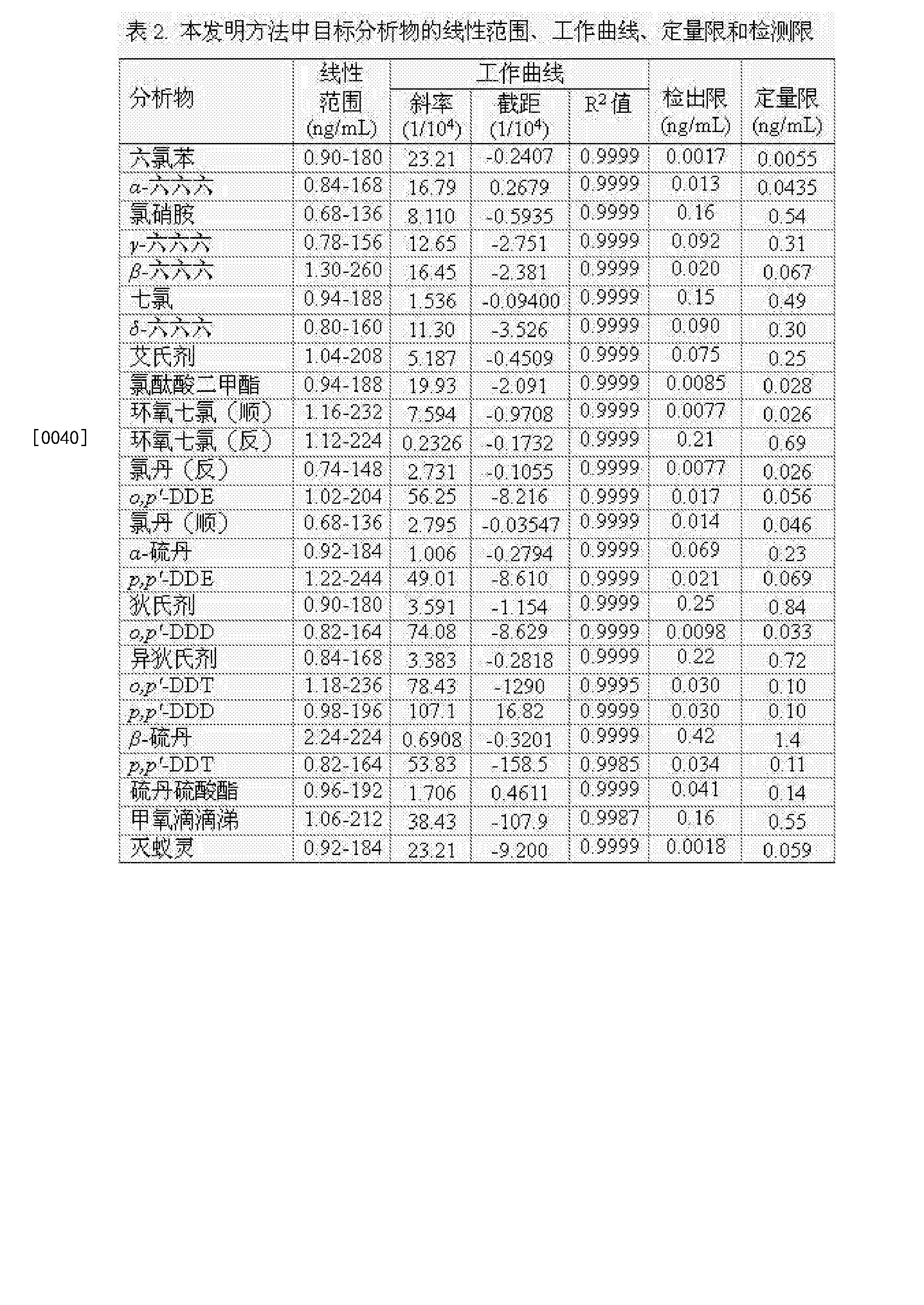 Figure CN104569254BD00101