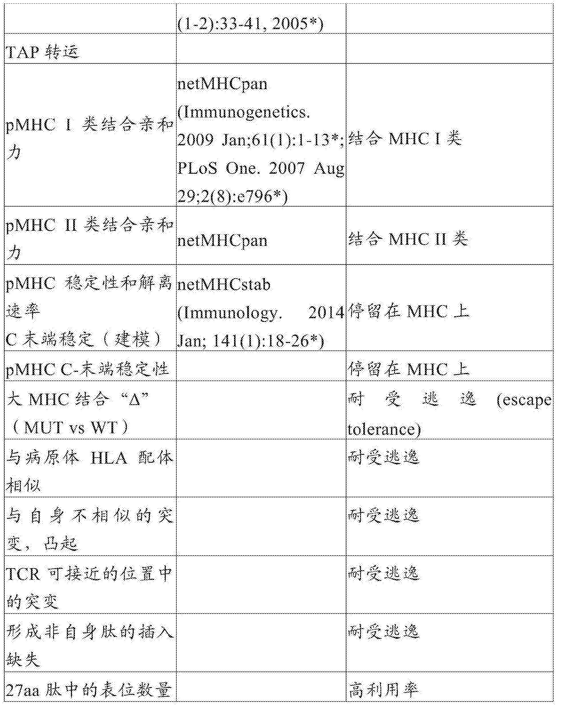 Figure CN107847572AD00321