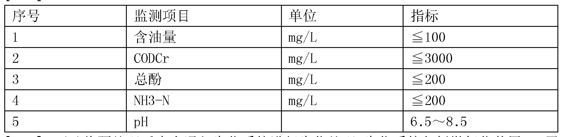 Figure CN105668678AD00102