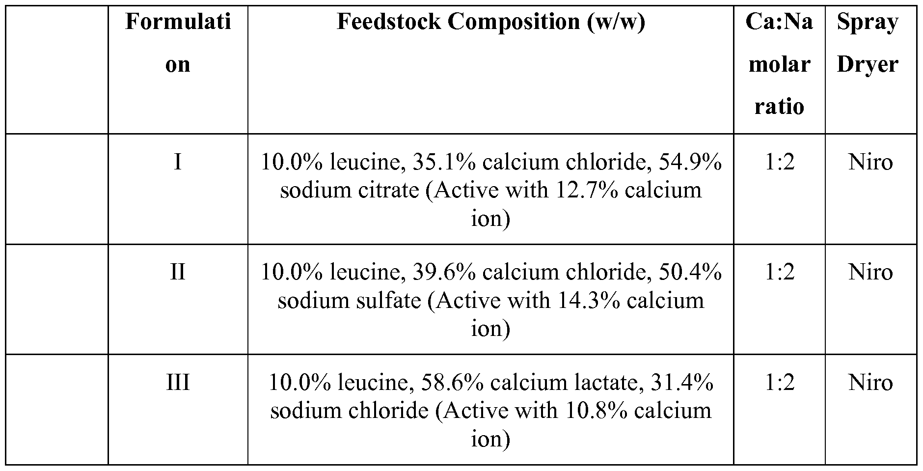 WO2012030664A1 - Dry powder formulations and methods for treating