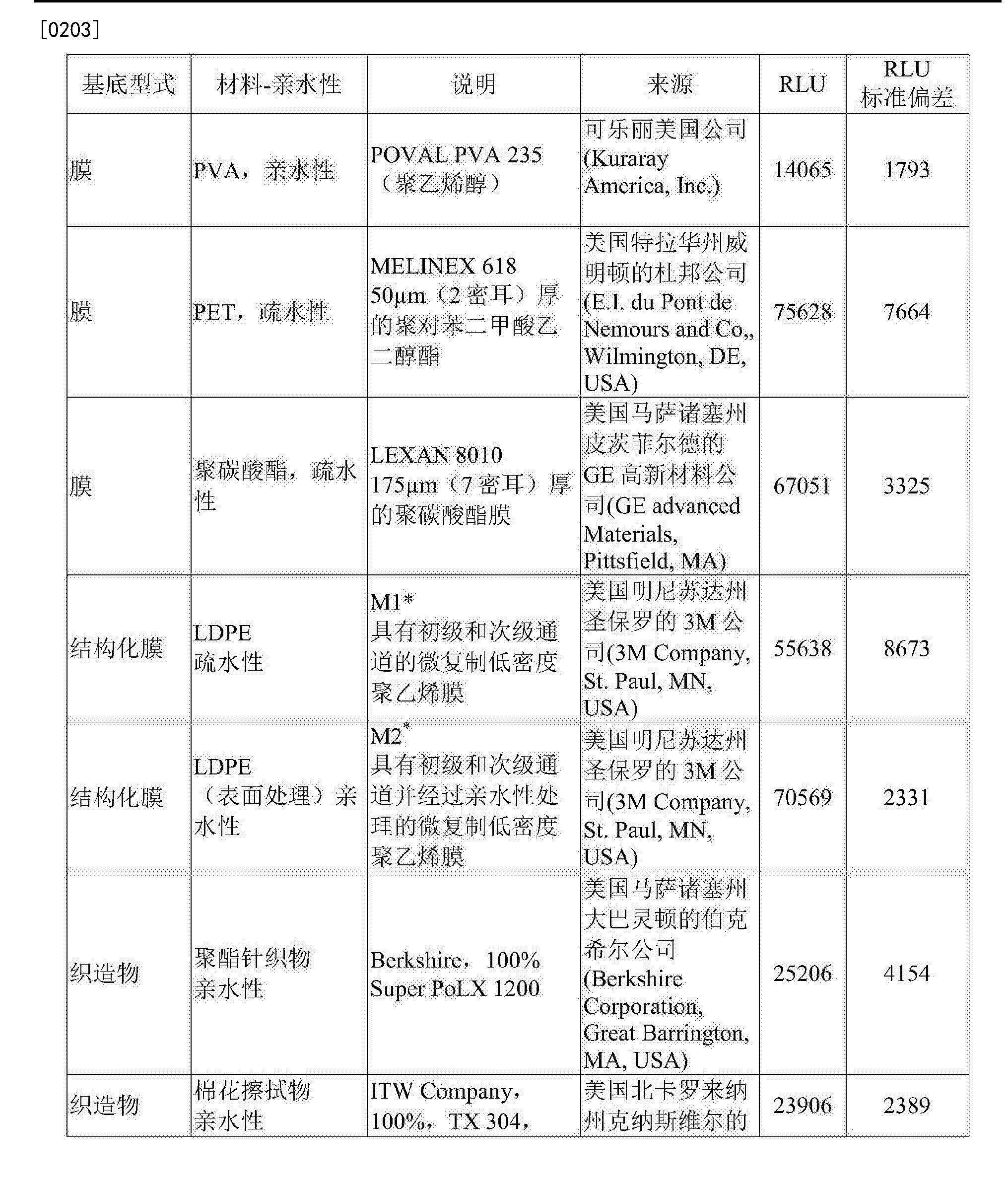 Figure CN107109467AD00251
