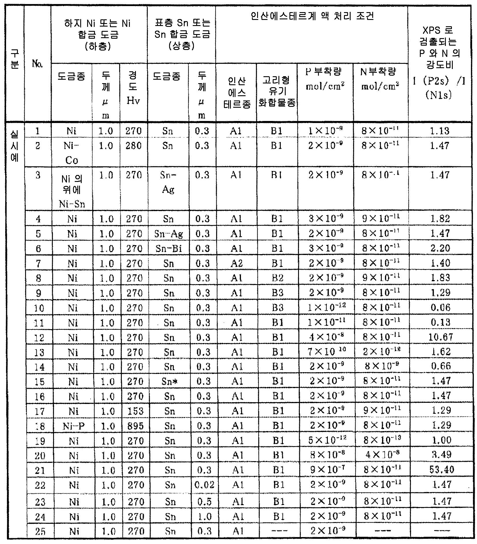 Figure 112015035088745-pct00009