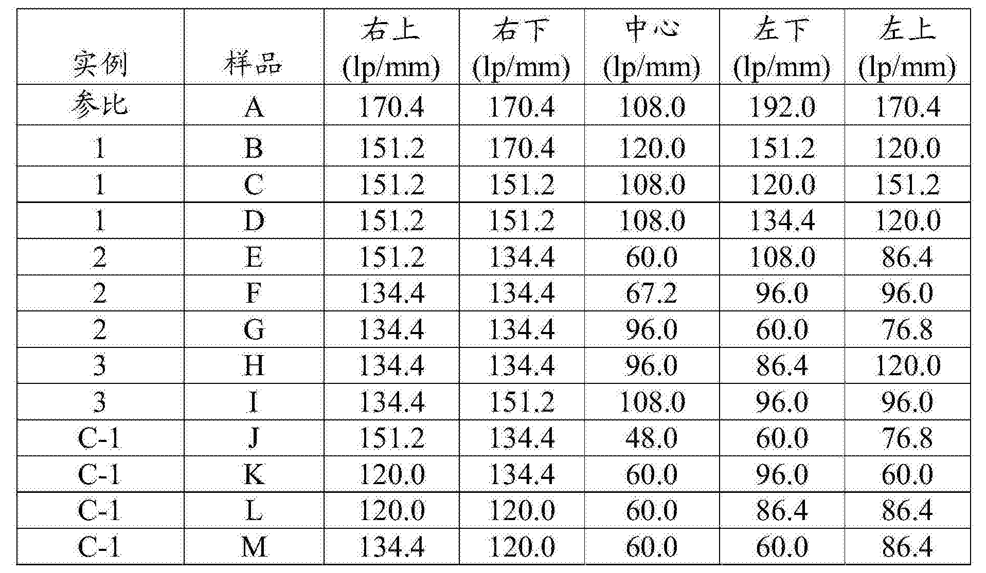 Figure CN105164574AD00141