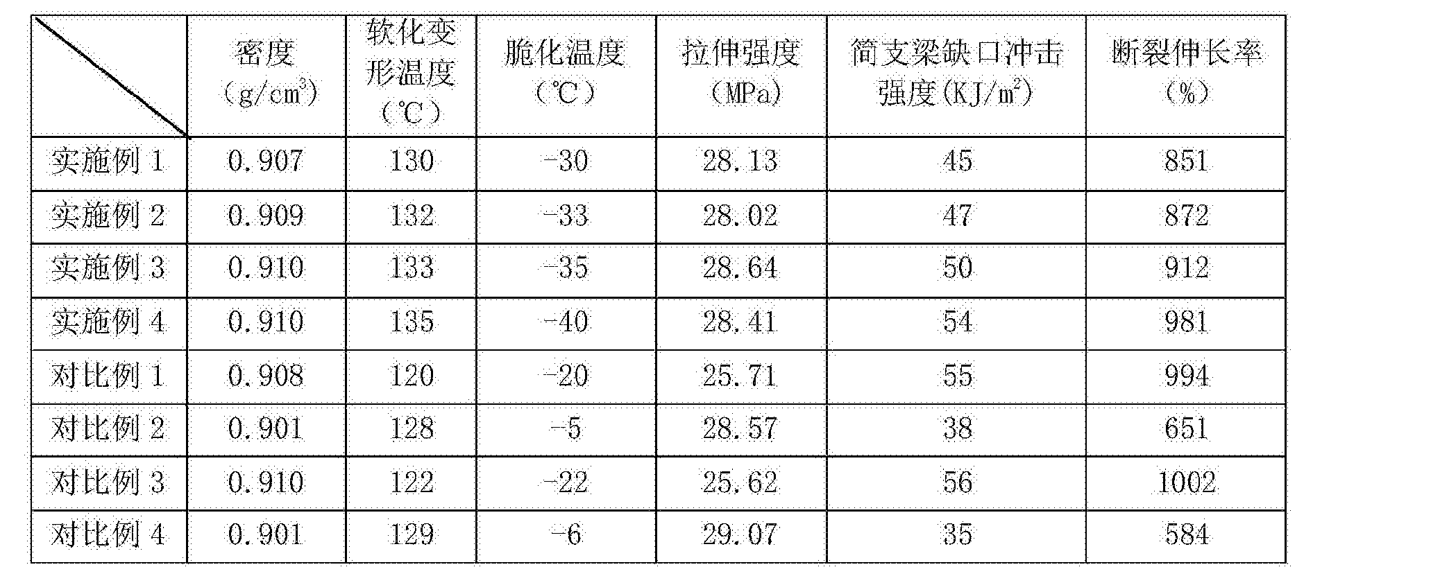 Figure CN105504527AD00061