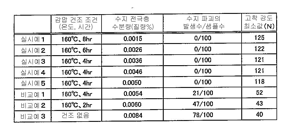 Figure 112014100347251-pat00001