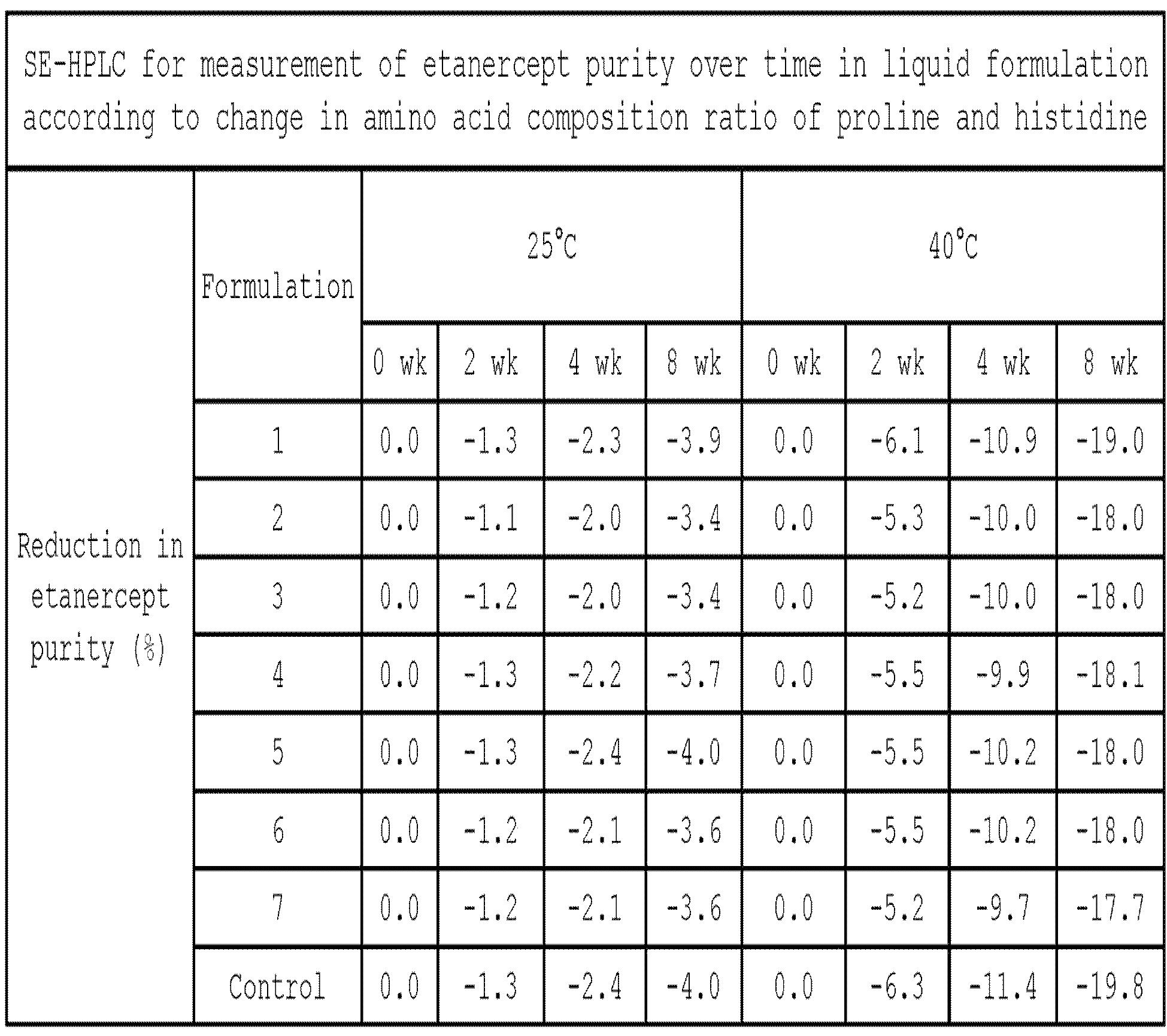 Figure PCTKR2014011540-appb-T000008