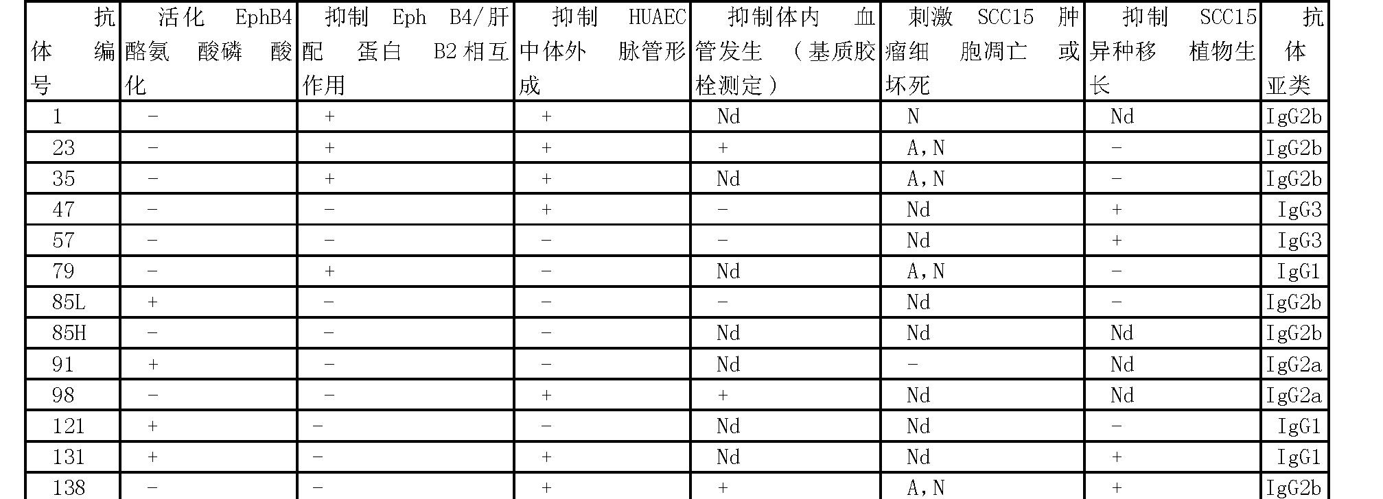 Figure CN101072797BD00201