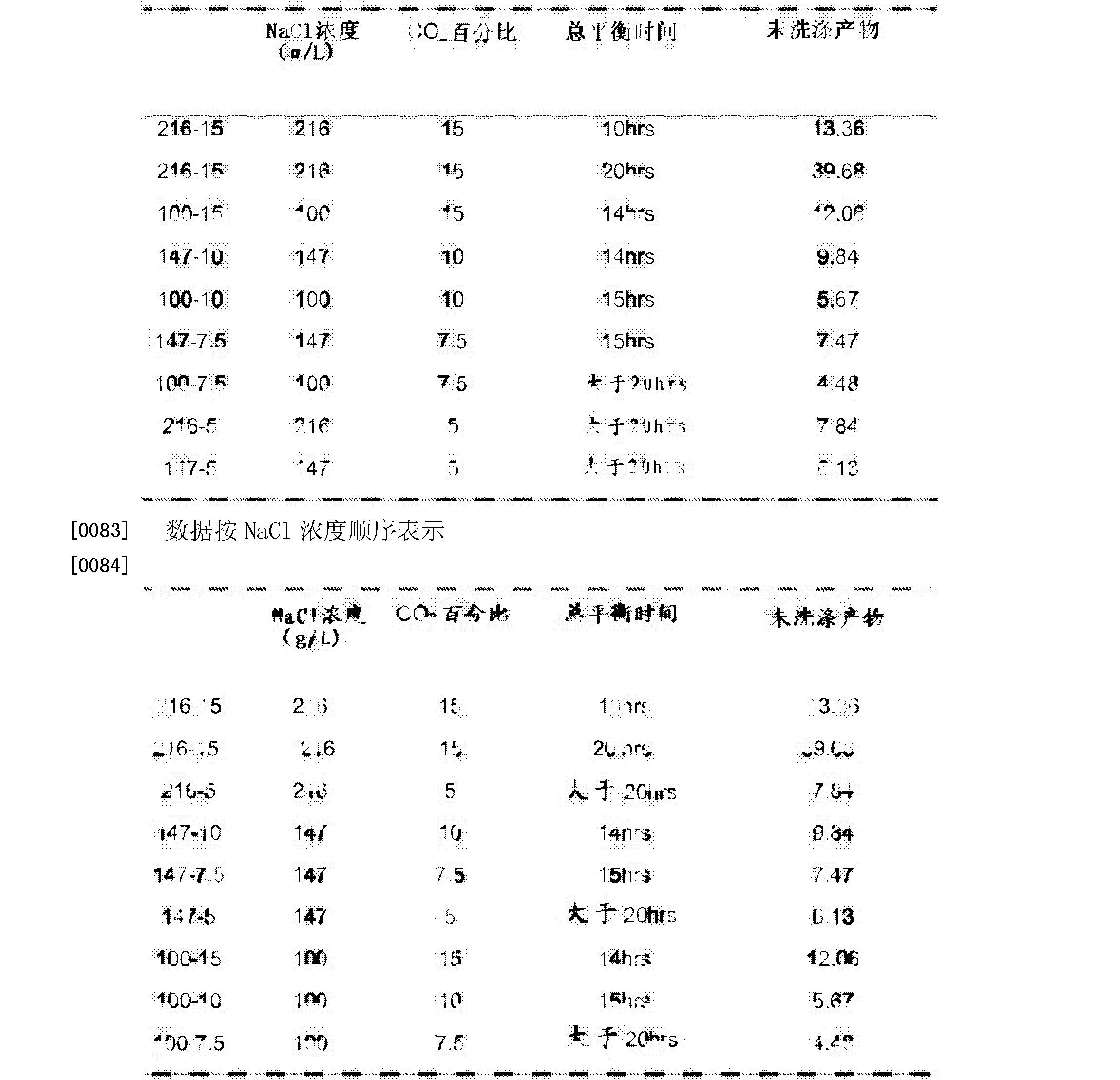 Figure CN102282106BD00111