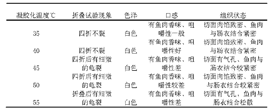 Figure CN105595220AD00121