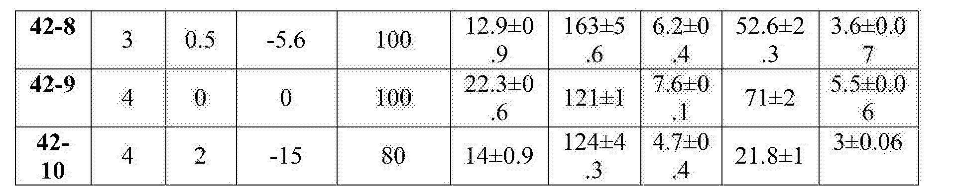 Figure CN106999628AD00231