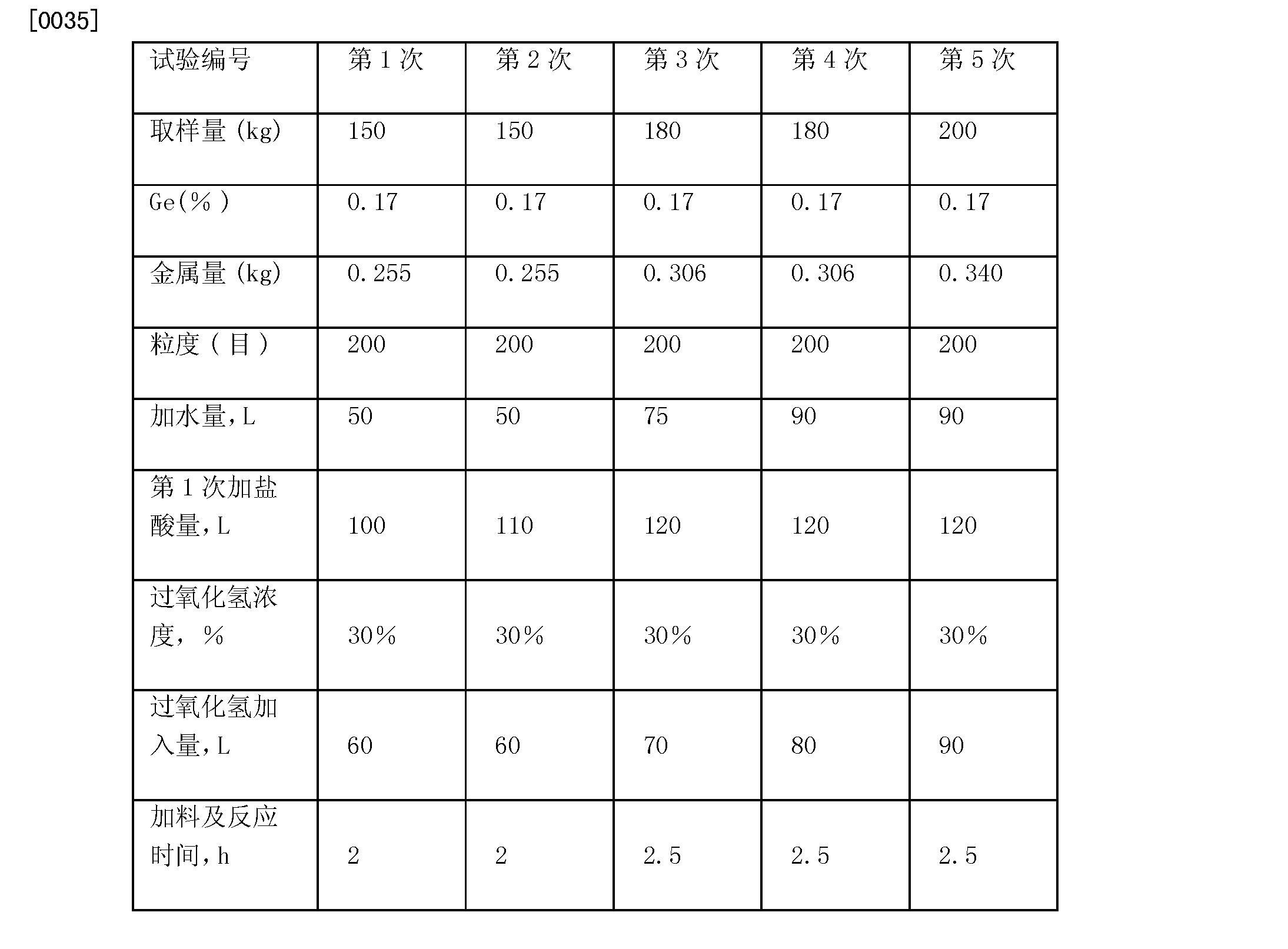 Figure CN101760653BD00072