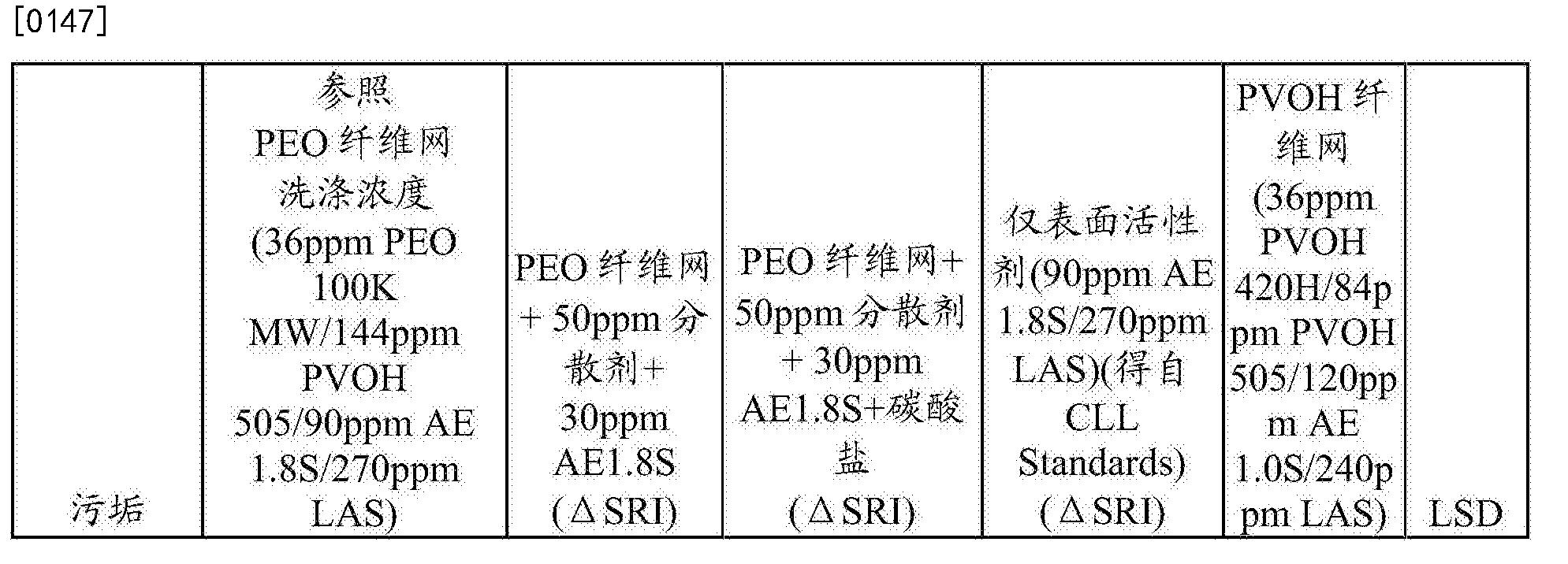 Figure CN108474141AD00181