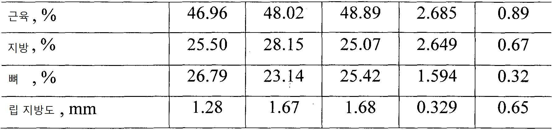 Figure pct00012