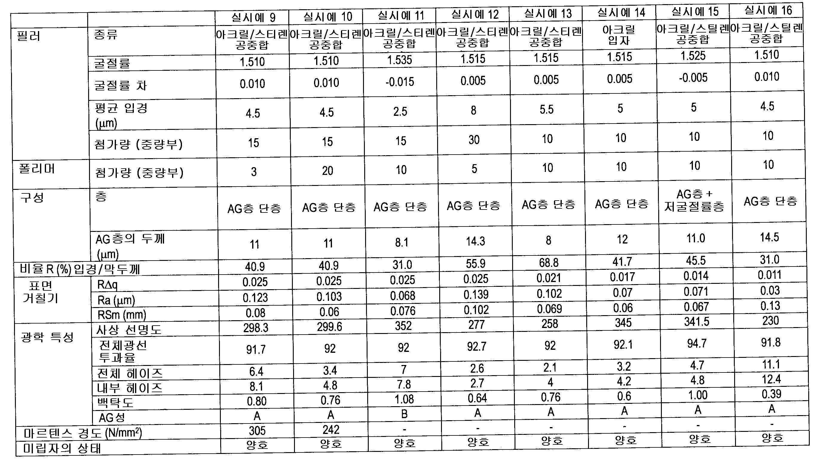 Figure 112016038624194-pat00005