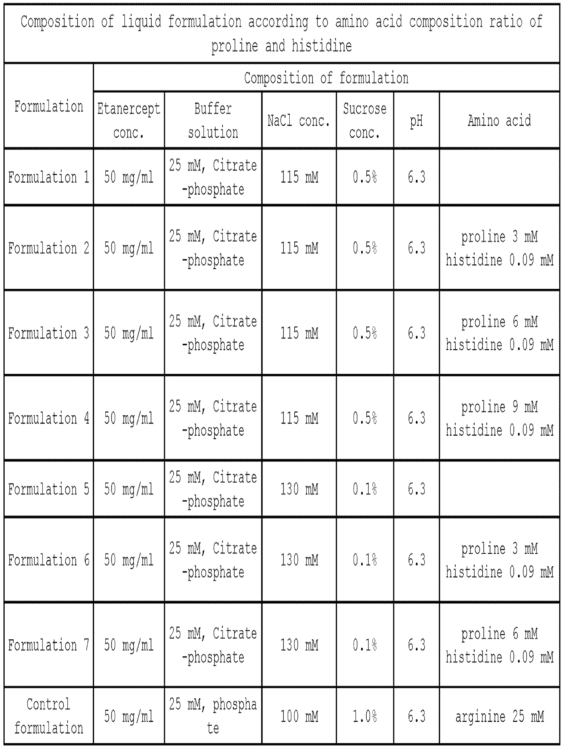 Figure PCTKR2014011540-appb-T000007