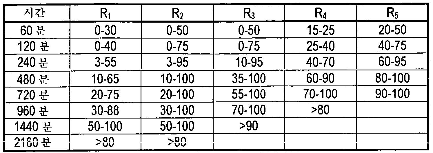 Figure 112010055056657-pct00012