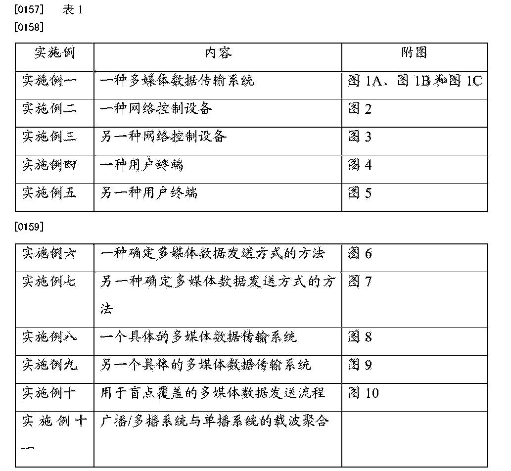 Figure CN105338549AD00161