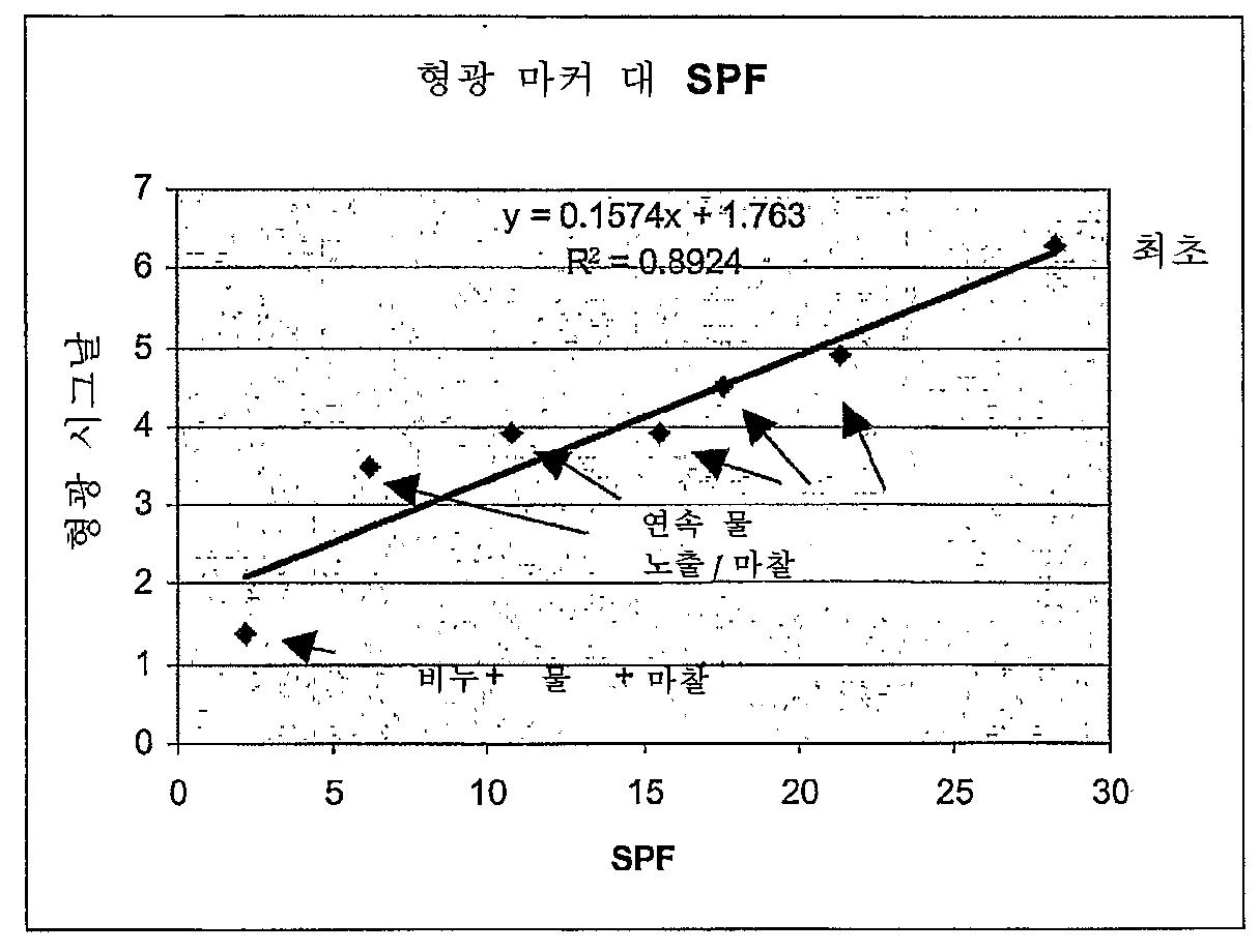 Figure 112007086203853-pct00003