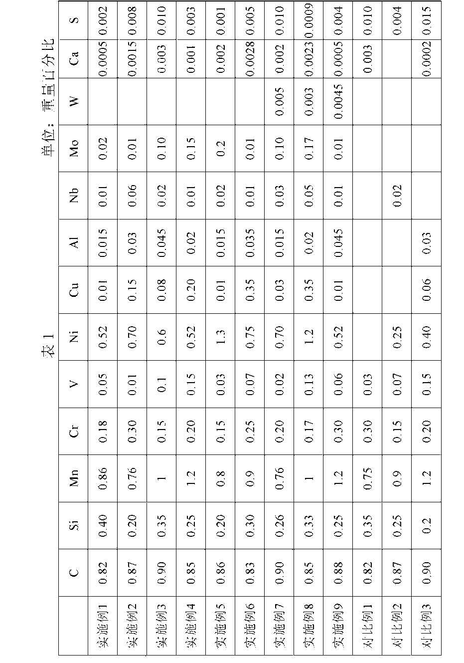 Figure CN105506500AD00081
