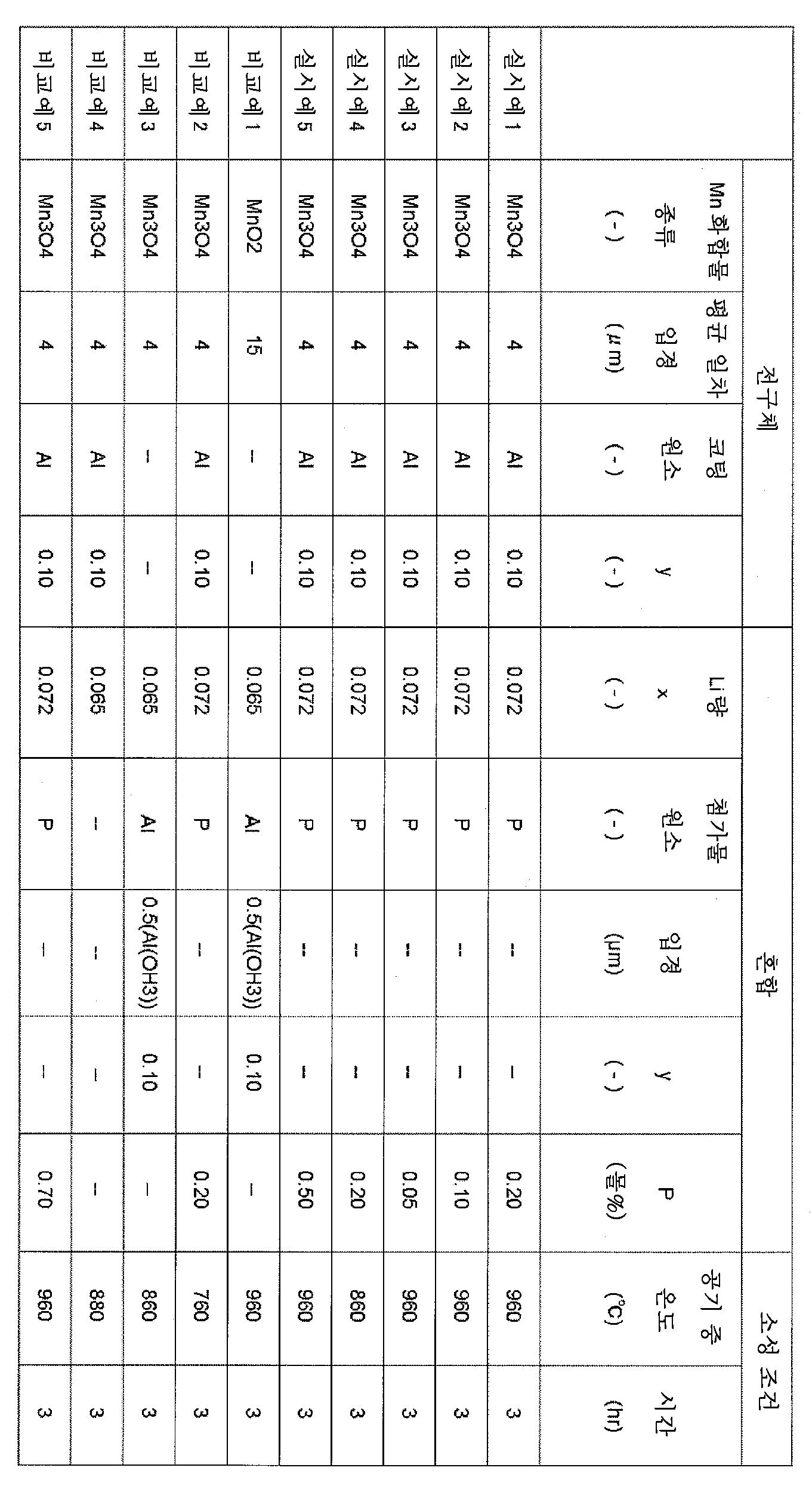 Figure 112010040191910-pct00001