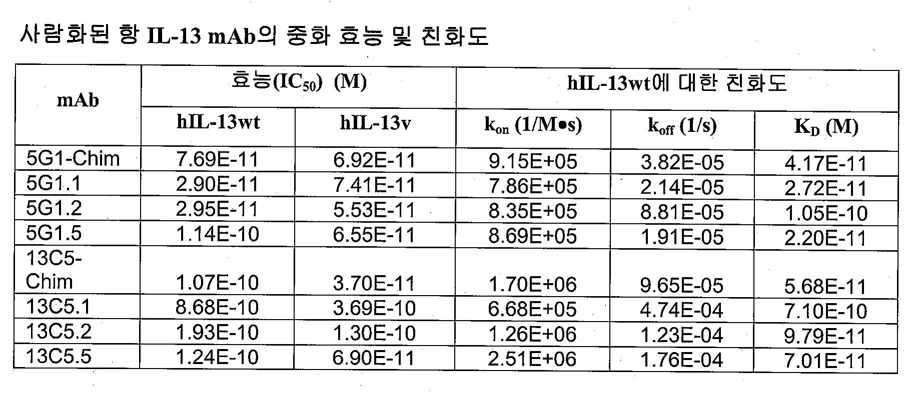 Figure 112015043114283-pat00022