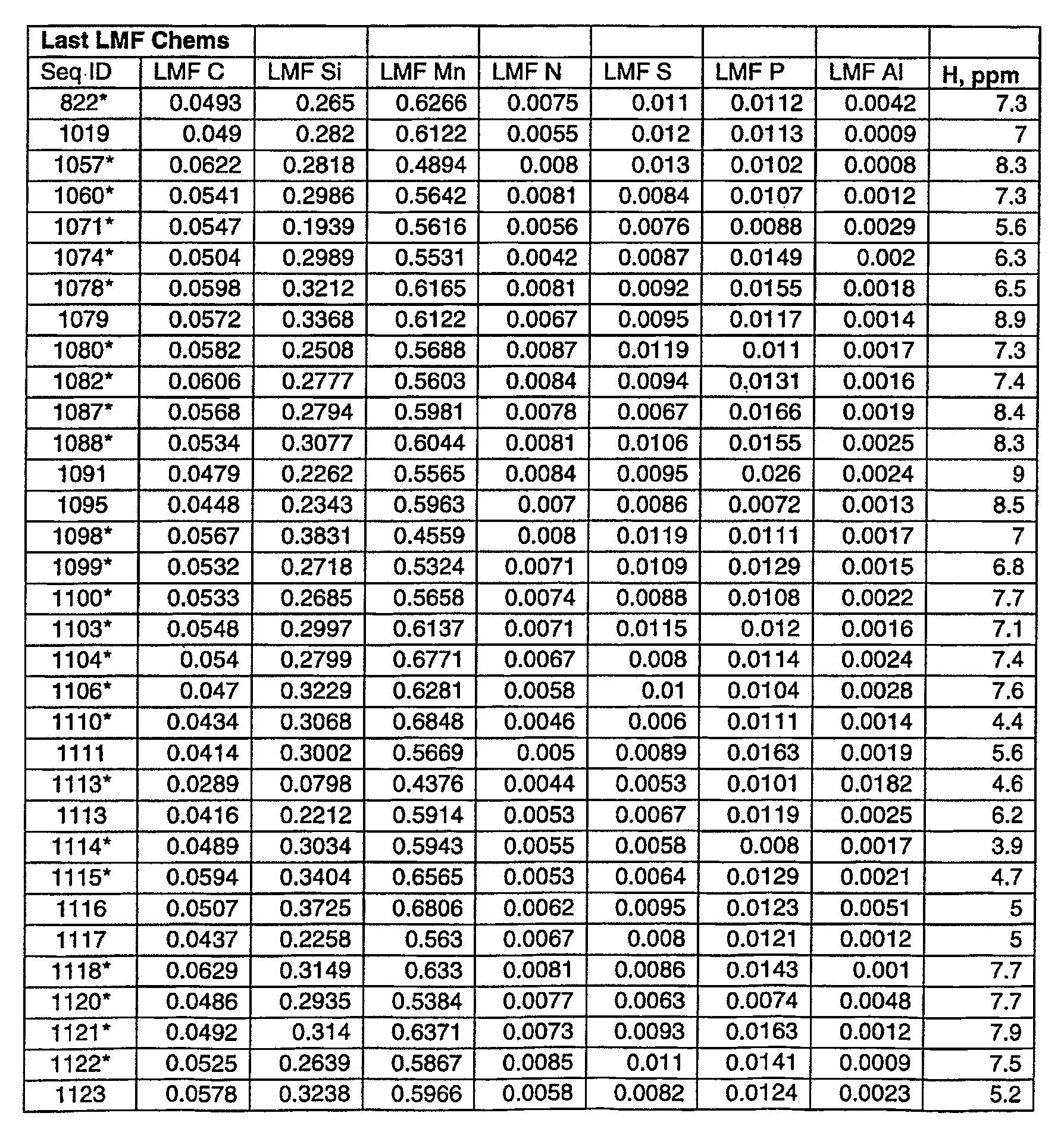 Figure 112006024852843-pct00001