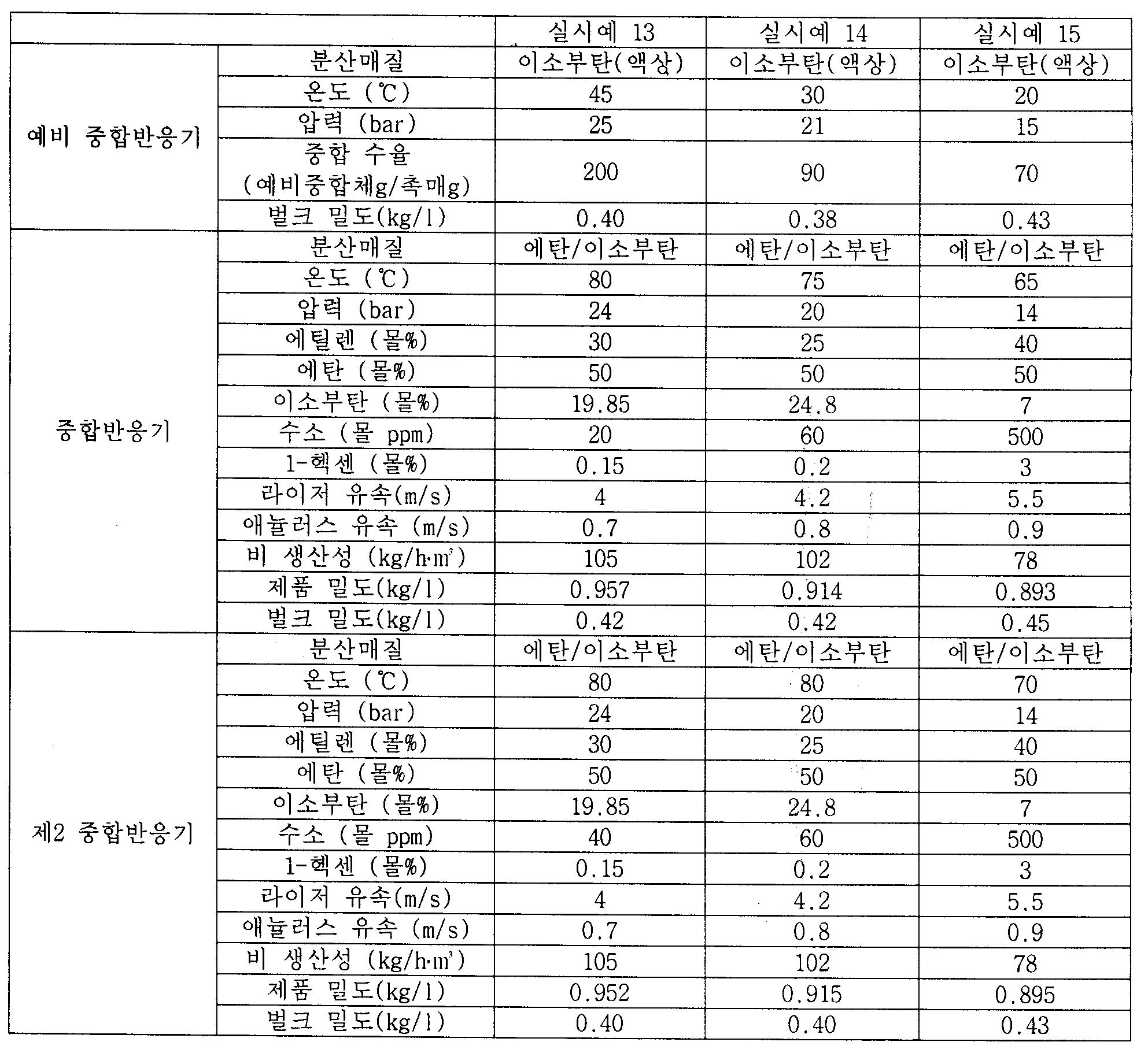 Figure PCTKR2011002765-appb-T000005