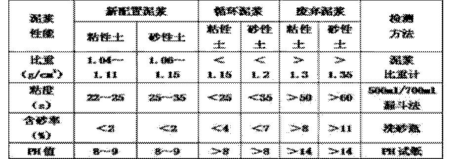Figure CN105178288AD00081