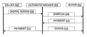 US6343738B1 - Automatic broker tools and techniques - Google