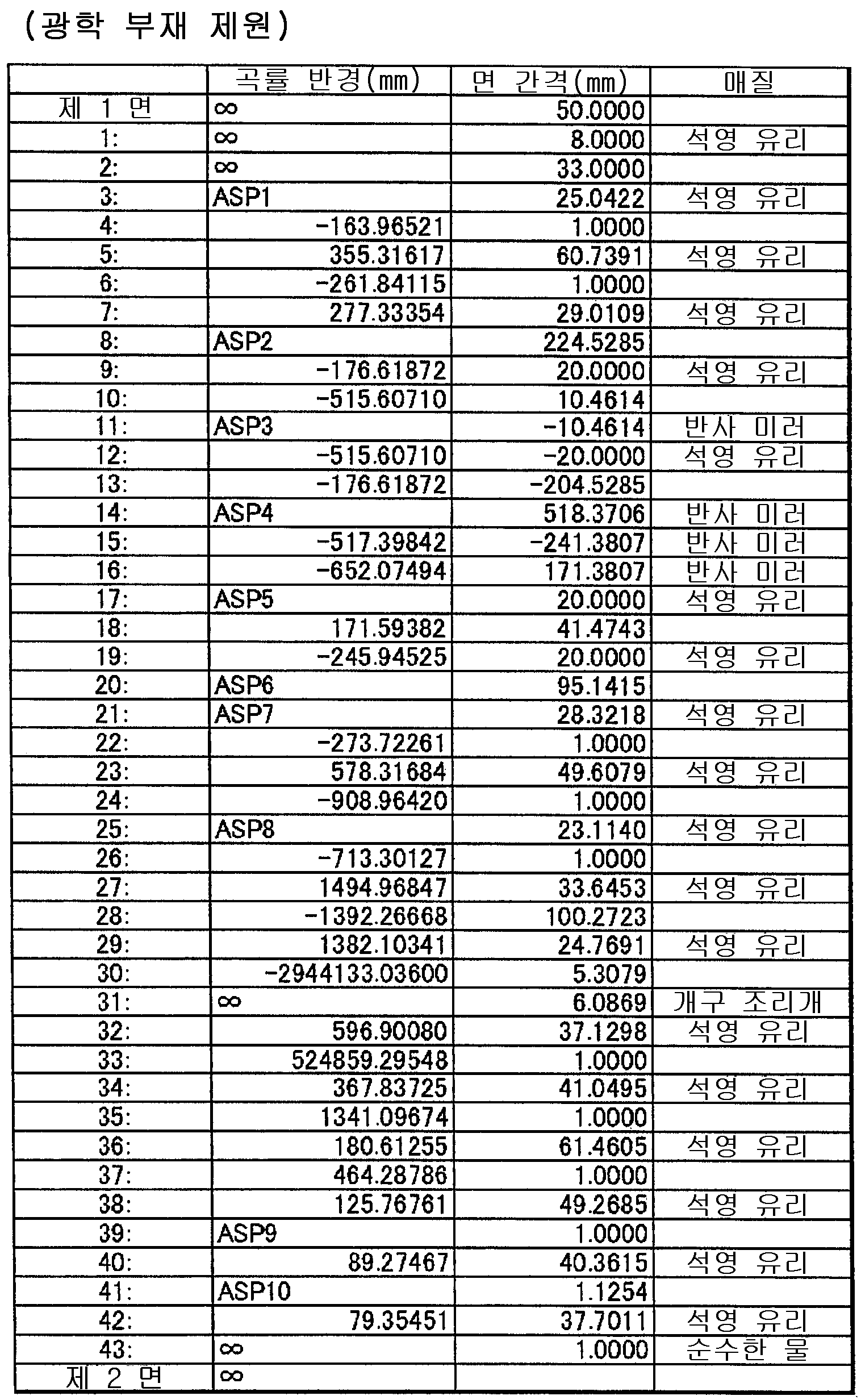 Figure 112015022032357-pat00012