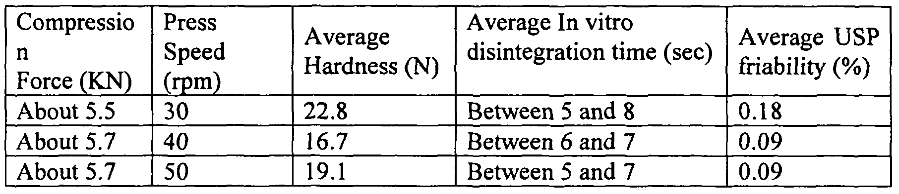 WO2007093305A2 - Low-friability, patient-friendly orally