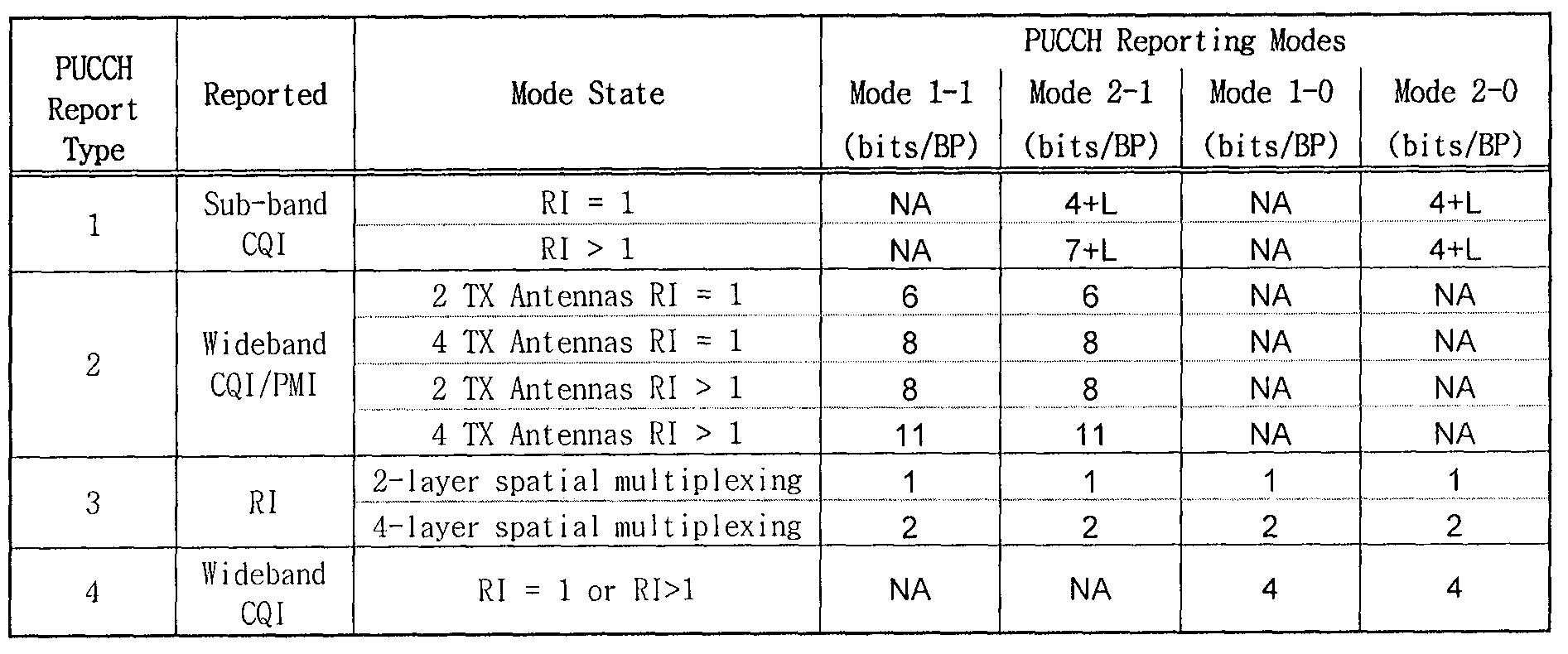Figure 112011502155947-pat00212