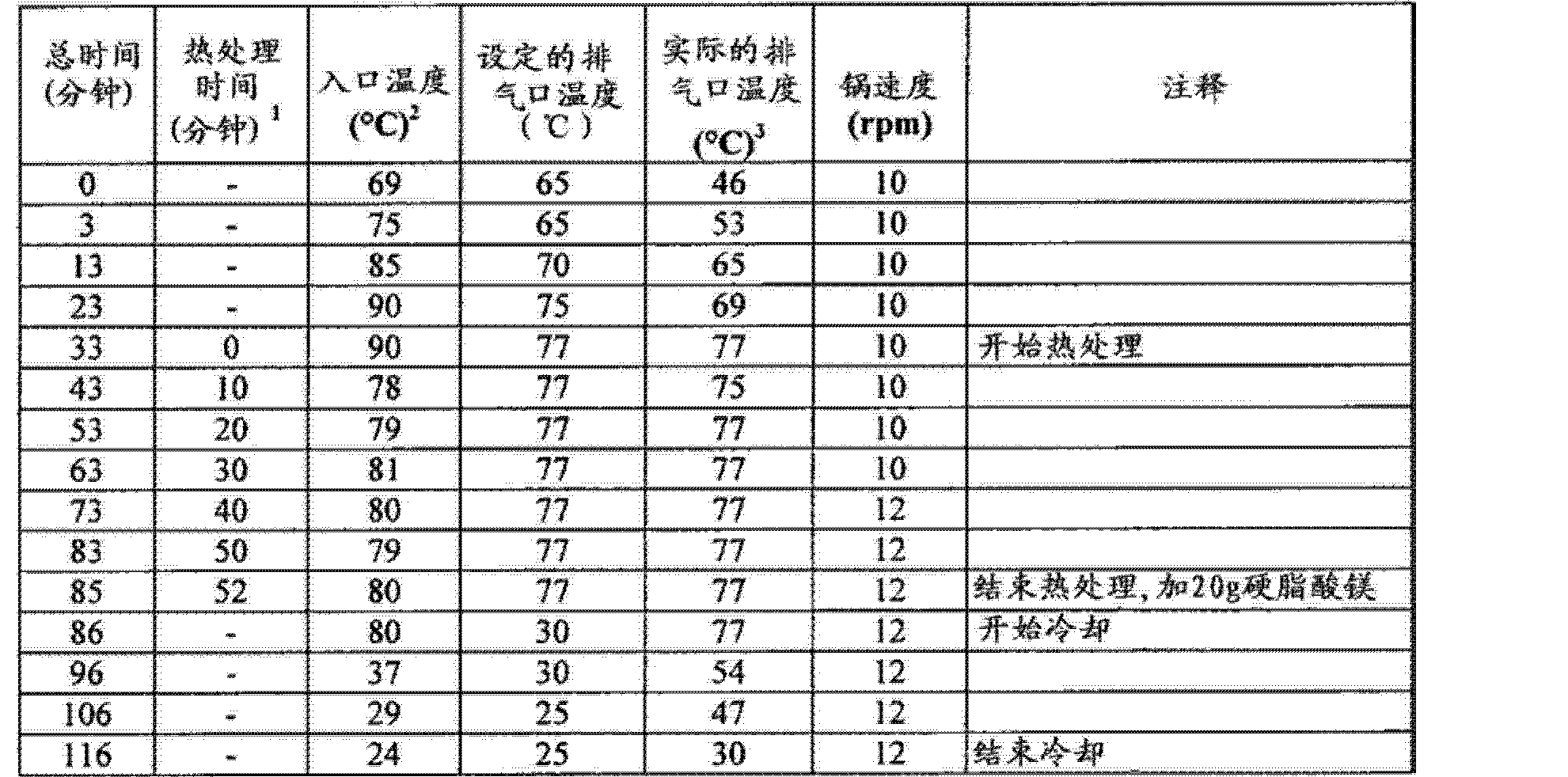 Figure CN102688241AD01403