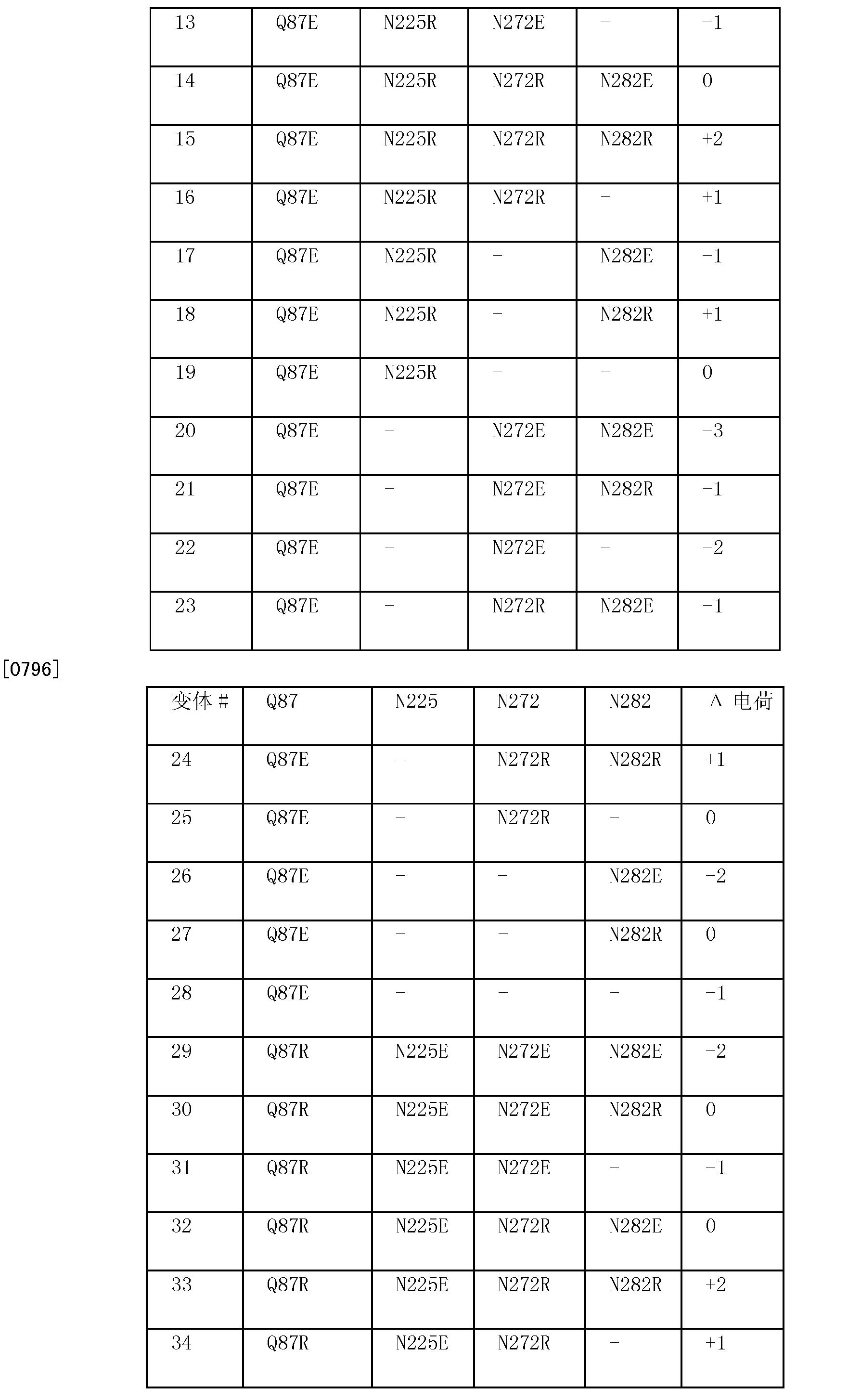 Figure CN101970634BD00591