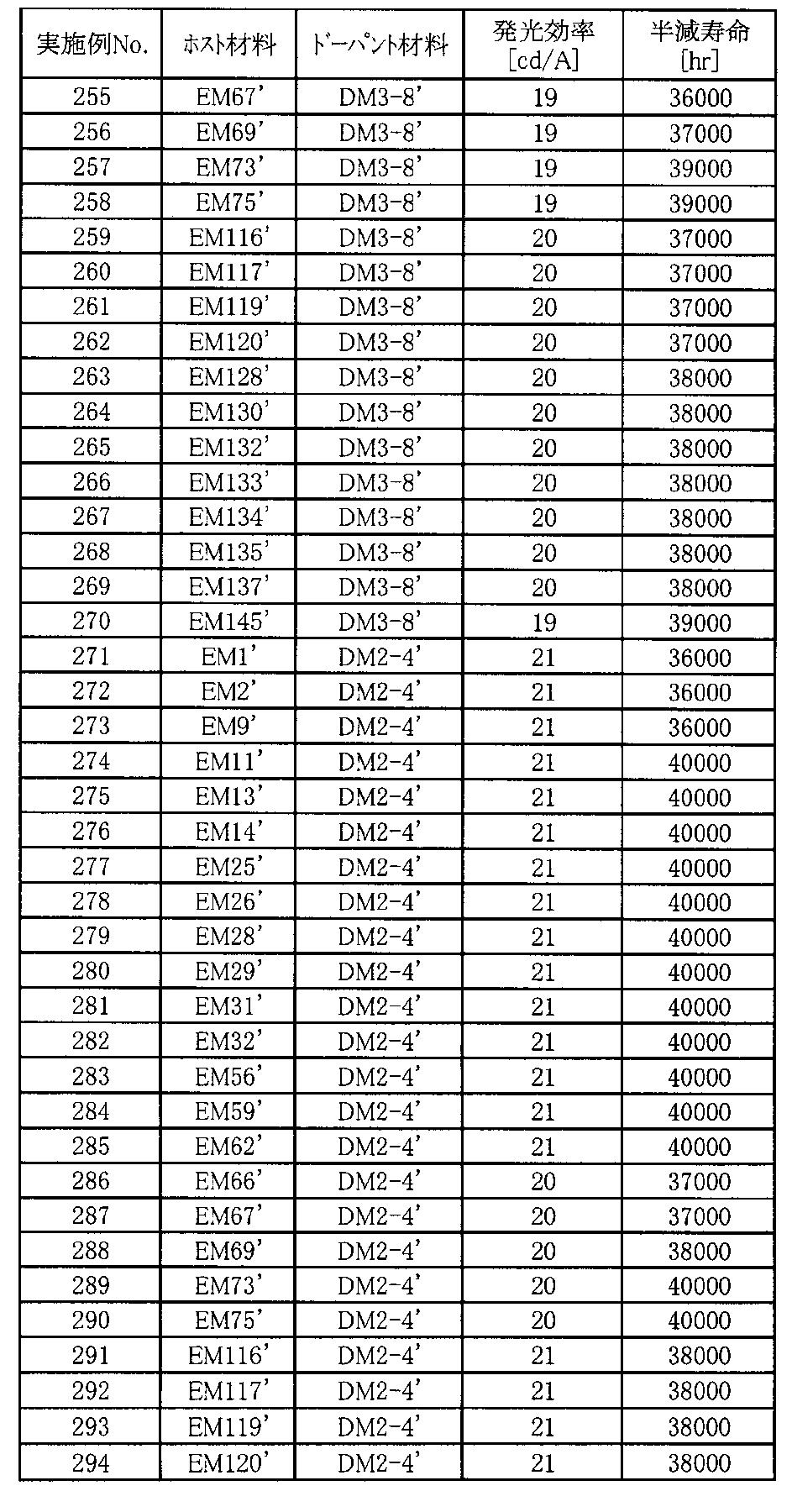 Figure JPOXMLDOC01-appb-T000132