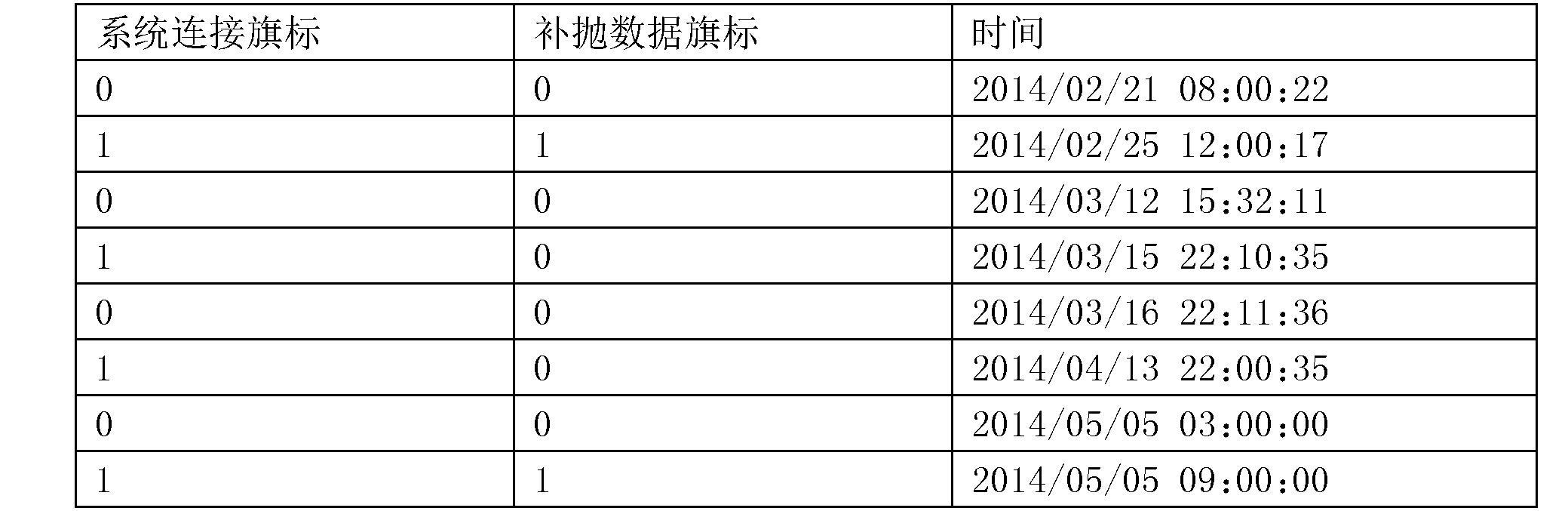 Figure CN104683466BD00081