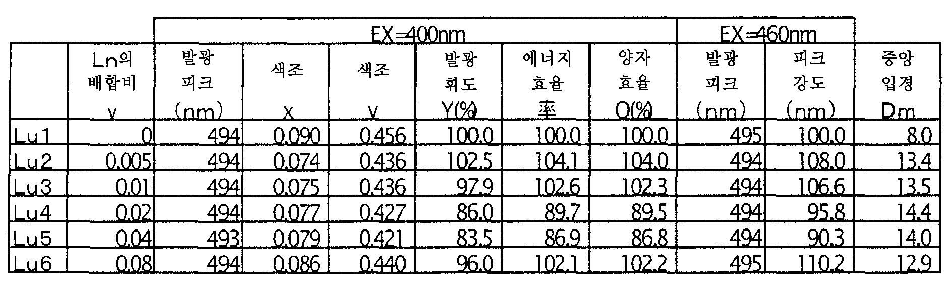 Figure 112006018872163-pct00020